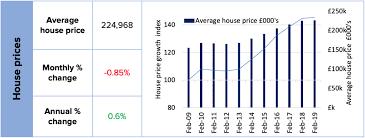Uk Residential Property Market Index February 2019