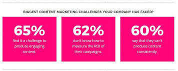 Must See Content Marketing Strategy Examples To Inspire Your