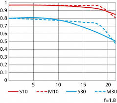 Flange Focal Distance Chart Nikkor Z 24mm F 1 8 S Nikkor Lenses Nikon Middle East Fze