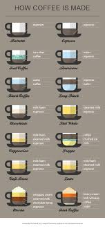 Coffee Beverage Chart Coffee Infographic Everything You Need To Know About Coffee