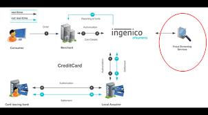 Credit Card Process Flow