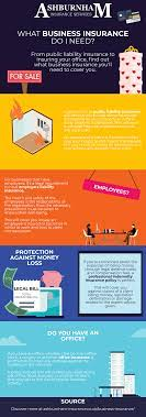 Free expert help handling the risks your business faces. What Business Insurance Do I Need Infographic Ashburnham Insurance Blog Ashburnham Insurance Blog