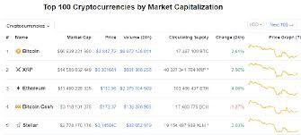 The chart above says it all. La Valeur Du Bitcoin Plonge A 3800 Dollars Et Entraine Une Perte Globale De 163 Milliards De Chez Les Utilisateurs Bitcoin Une Arnaque Deguisee