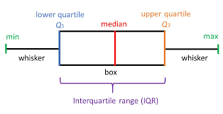 Parts Of A Plot Diagram What Does A Box Plot Tell You Simply Psychology