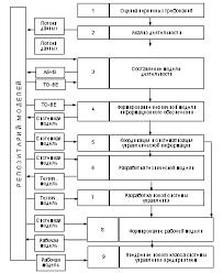 Имитационное моделирование в контексте управленческого  Формирование системной модели является необходимым в силу того что начальные этапы разработки также нуждаются в формализации