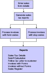 Understanding Sales Tax