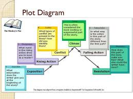 Parts Of A Plot Diagram Ppt Elements Of Literature Powerpoint Presentation Id