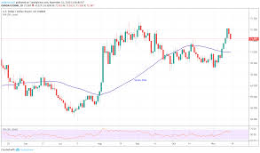 Usd Inr Technical Analysis On The Back Foot Ahead Of India
