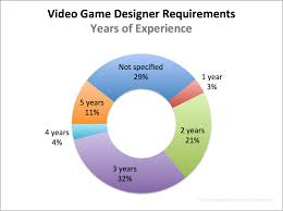 Video Game Designer Responsibilities Video Game Designer Requirements