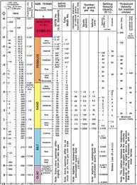 Sand Silt Clay Size Chart Grain Size Wikipedia