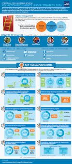 key accomplishments under strategy asian development bank