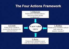 Four Actions Framework Blue Ocean Strategy Tools The Four Actions Framework And