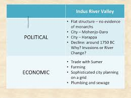 Indus River Valley Back To The Top Of Your Persia Chart For