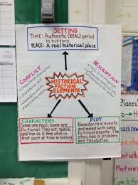 Historical Fiction Anchor Chart Literacy Anchor Charts Mrs Doerres Fifth Grade