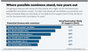 Sorting Through The 2020 Democratic Primary Already Quietly
