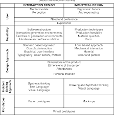 Bill Moggridge Designing Interactions Pdf Pdf The Role Of Interaction Design In Information And