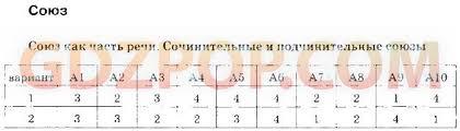 ➄ ГДЗ решебник тесты по русскому языку класс Селезнёва 1 Союз как часть речи Сочинительные и подчинительные союзы