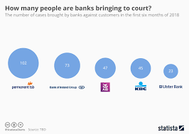 Court Chart Chart How Many People Are Banks Bringing To Court Statista