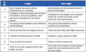 General Ledgers Using Dynamics Ax For Accounting Understanding The Ledger Sub Ledger