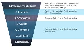 higher education marketing how to optimize admissions higher education marketing admissions funnel explained