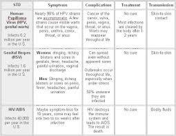 Std Signs And Symptoms Chart Sari Sari Store Sundry Variety Store Sti Std Facts