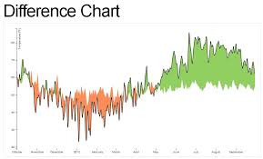 How Would D3 Js Difference Chart Example Work With Json Data