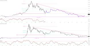 Btc 2014 2018 Bubble Comparison For Bitstamp Btcusd By