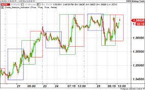 Currency Trading Charts Explained Forex Blog | Investing Post