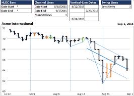 Using Excel Xy Scatter Charts For Stock Analysis With Hloc