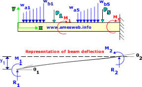 Cantilever Beam Deflection And Stress Calculator