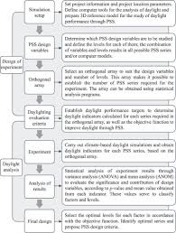 Evaluation Design And Methodology Methodology Proposed For The Design Of Pss Applying