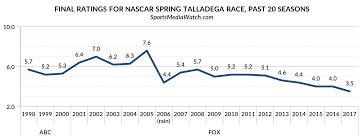 Nascar Talladega Ratings At 20 Year Low Sports Media Watch