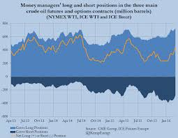 Ice Brent Crude Live Chart Column Hedge Funds Turn Strongly Bullish On Oil Kemp