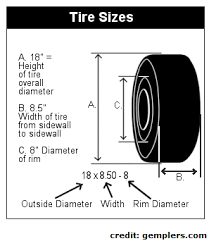 Tire Size How To Read Tire Size
