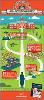 notreadyforcollege education reform now final not ready infographic