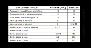 what is the right electric wire size for a circuit breaker in an Home Circuit Breaker Wiring Diagram here's a chart of standard wire sizes and corresponding breaker amperages for copper wiring in home circuits house circuit breaker wiring diagram