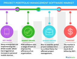 Project Portfolio Management Software Market Drivers And Forecasts