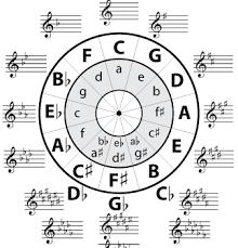 Enharmonic Scale Piano Music Theory
