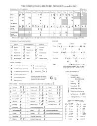 How to learn russian alphabet sounds and letters in one day. The International Phonetic Alphabet The Secret To Learning How To Do Any Accent Or Speak Any Language Flawlessly Imgur