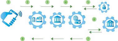 How payments work - Google Pay <b>Merchant</b> Help