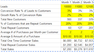 Revenue Model Template How To Create A Revenue Model For A Retail Business Projectionhub