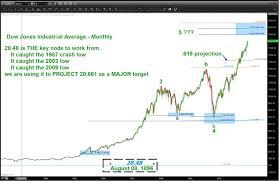 Dow Jones Quote Stunning Dow Jones Quote