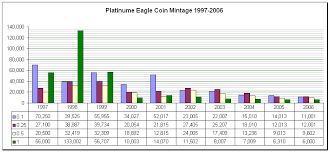 Coin Mintage Chart Eagle Platinum Coin Mintage