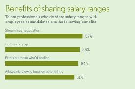 4 Reasons It Pays To Share Salary Ranges According To