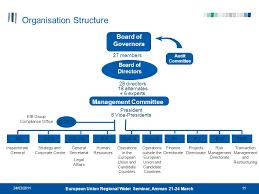 Eib Organisation Chart European Union Regional Water Seminar Amman March Ppt