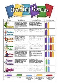 Reading Genres Poster Freebie Reading Genres Reading