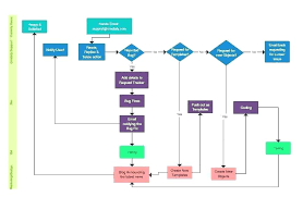 Free Online Flow Chart Generator Easy Wiring Diagram Maker Wiring Diagrams Schematics