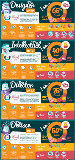 mbti® personality types dating career assessment site mbti dating infographic header title mbti dating infographic part 1