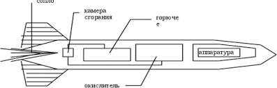 реферат по физике на тему Реактивное движение Ракеты net clip image006
