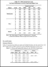Pssa Percentile Conversion Chart 2017 Pennsylvania State Assessments Illuminate Education
